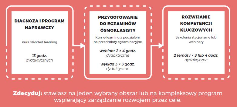 modul_3bloki